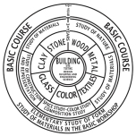 Bauhaus curriculum diagram