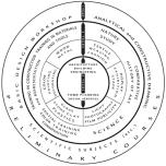 New Bauhaus curriculum diagram